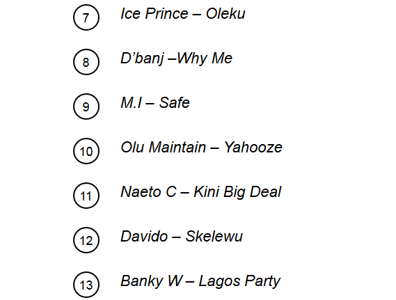 MTV base Africa's top 20 greatest Naija songs of all time